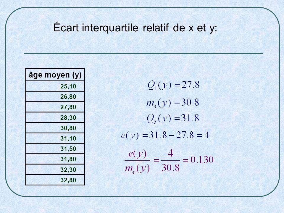 Écart interquartile relatif de x et y: