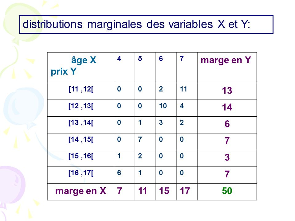 distributions marginales des variables X et Y: