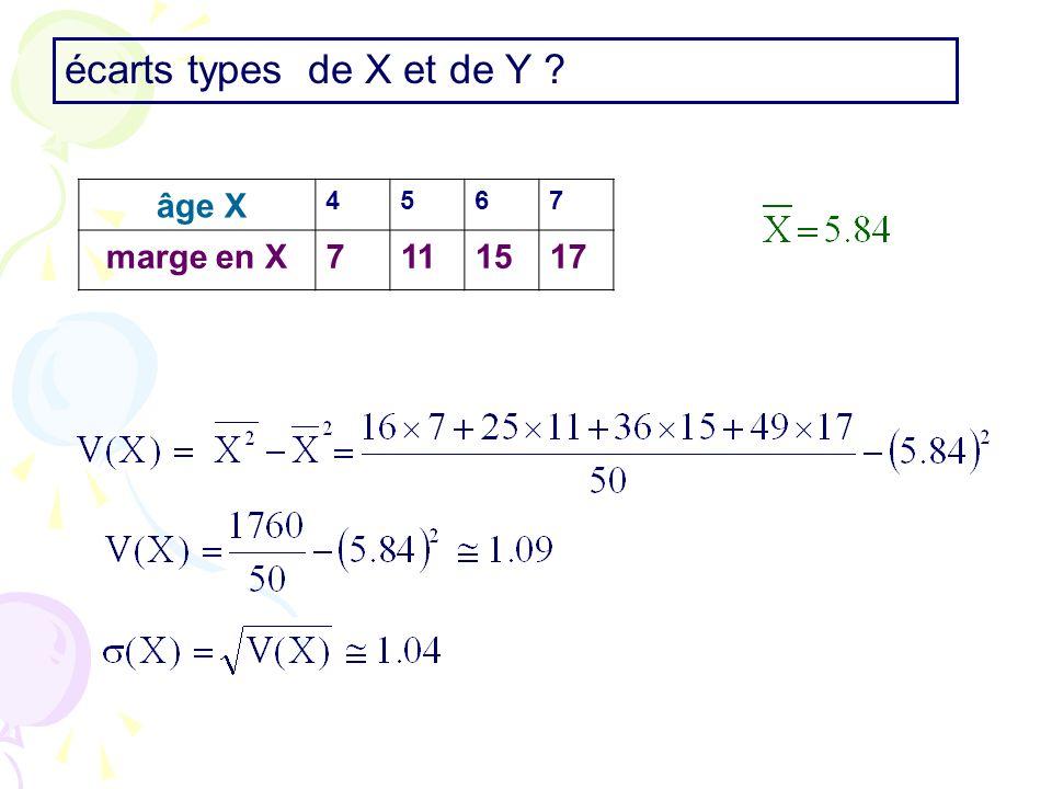 écarts types de X et de Y âge X 4 5 6 7 marge en X 11 15 17