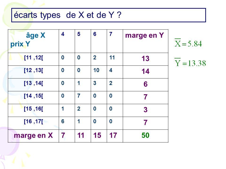 écarts types de X et de Y prix Y marge en Y 13 14 marge en X 15 17