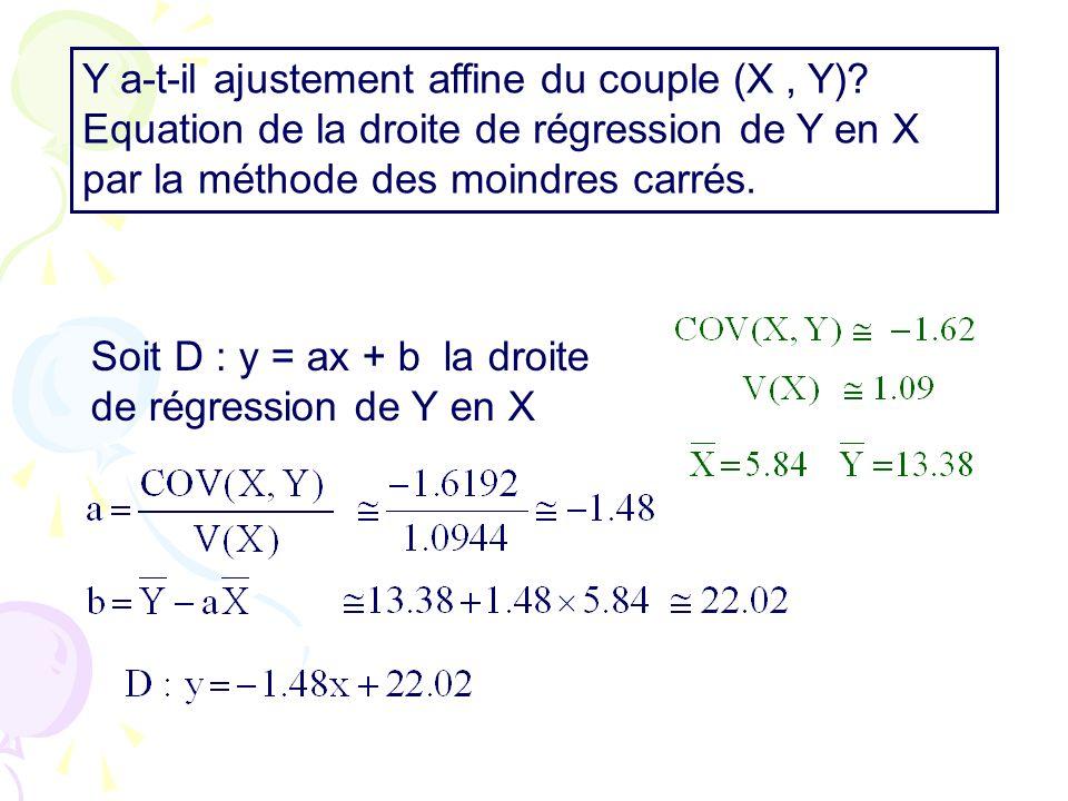 Y a-t-il ajustement affine du couple (X , Y)