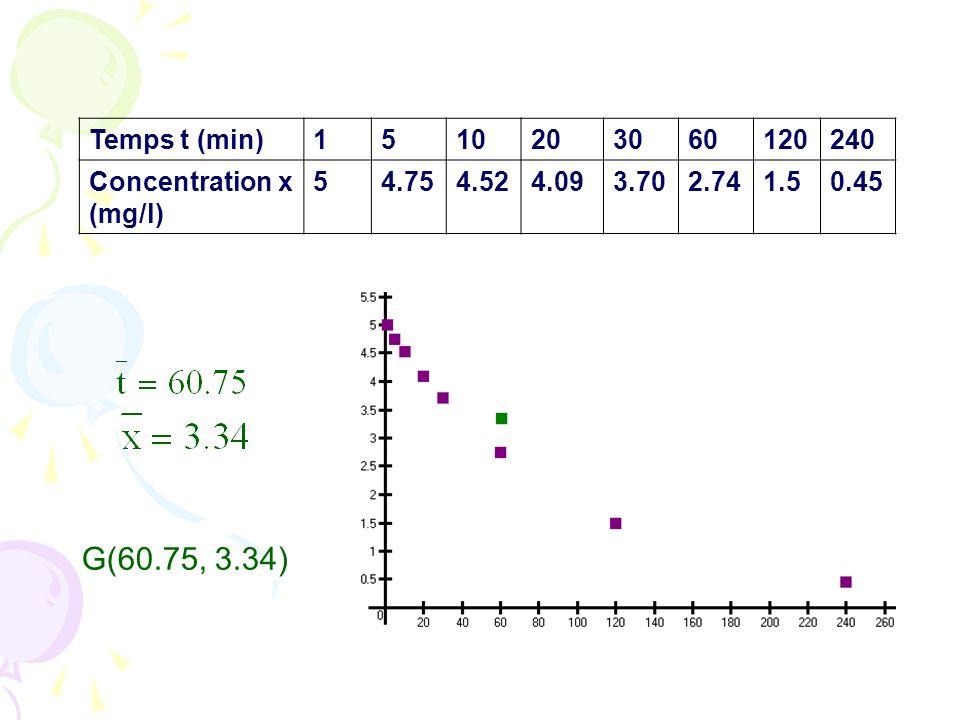 Temps t (min) 1. 5. 10. 20. 30. 60. 120. 240. Concentration x (mg/l) 4.75. 4.52. 4.09. 3.70.