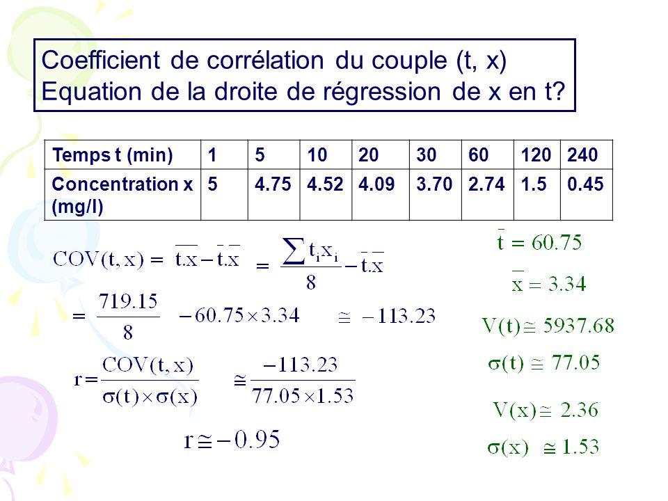 Coefficient de corrélation du couple (t, x)