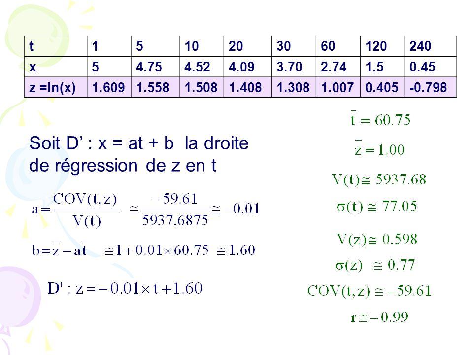 Soit D' : x = at + b la droite de régression de z en t