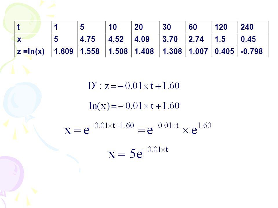 t 1. 5. 10. 20. 30. 60. 120. 240. x. 4.75. 4.52. 4.09. 3.70. 2.74. 1.5. 0.45. z =ln(x)