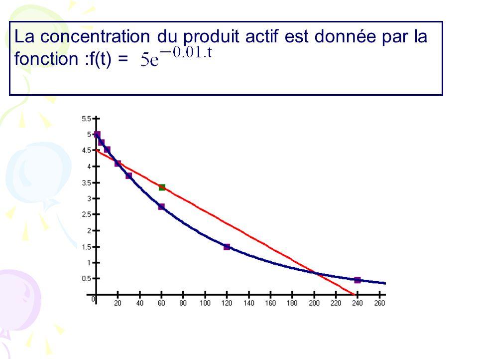 La concentration du produit actif est donnée par la fonction :f(t) =
