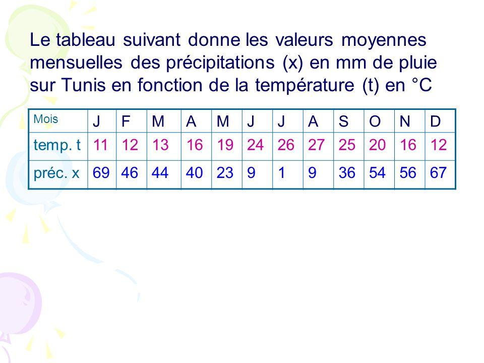 Le tableau suivant donne les valeurs moyennes mensuelles des précipitations (x) en mm de pluie sur Tunis en fonction de la température (t) en °C