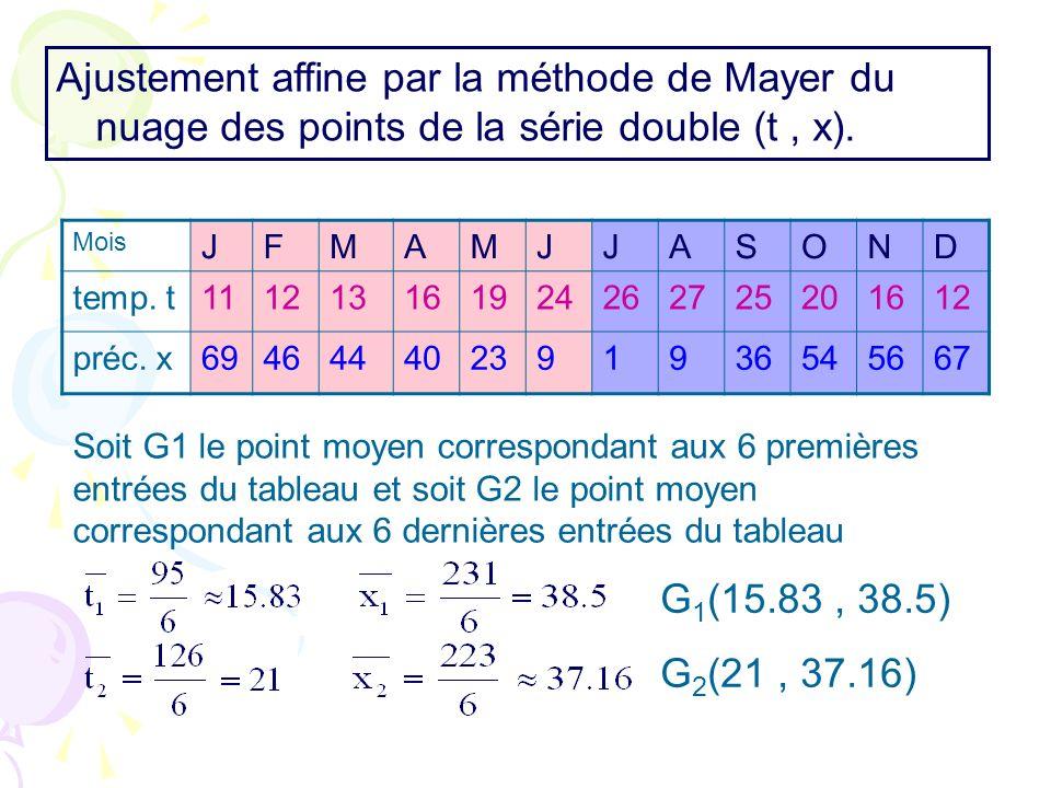 Ajustement affine par la méthode de Mayer du nuage des points de la série double (t , x).