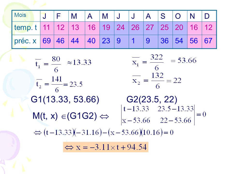 G1(13.33, 53.66) G2(23.5, 22) M(t, x) (G1G2)  J F M A S O N D