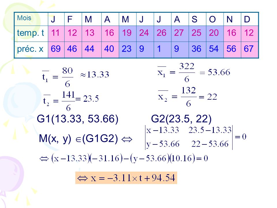 G1(13.33, 53.66) G2(23.5, 22) M(x, y) (G1G2)  J F M A S O N D