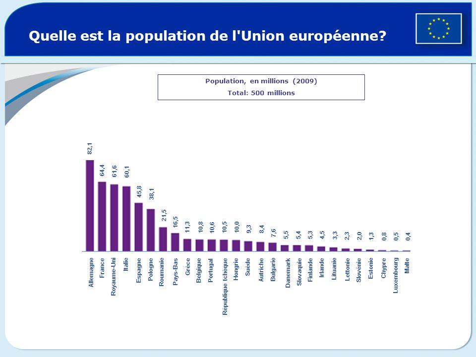 Quelle est la population de l Union européenne