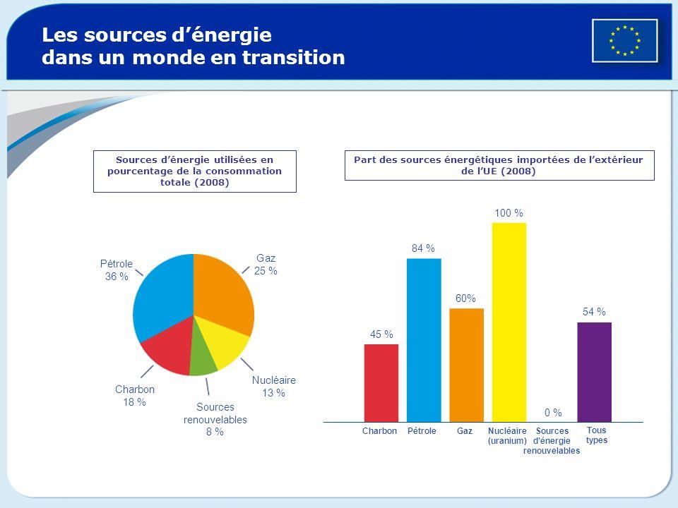 Les sources d'énergie dans un monde en transition
