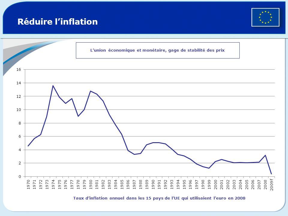L'union économique et monétaire, gage de stabilité des prix