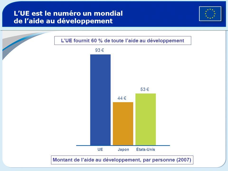 L'UE est le numéro un mondial de l'aide au développement