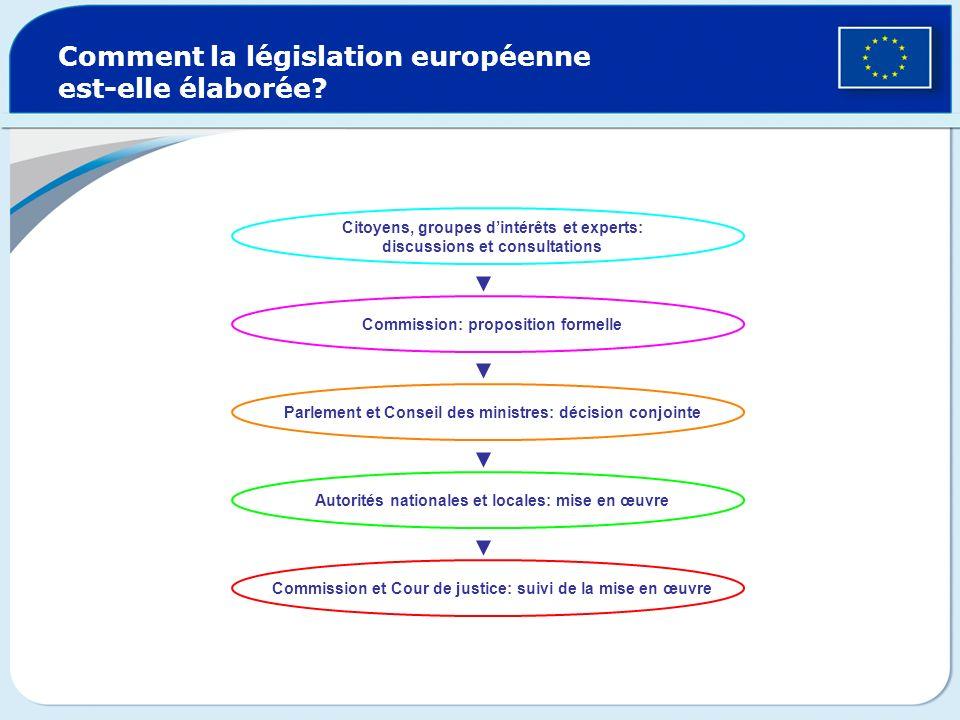Comment la législation européenne est-elle élaborée