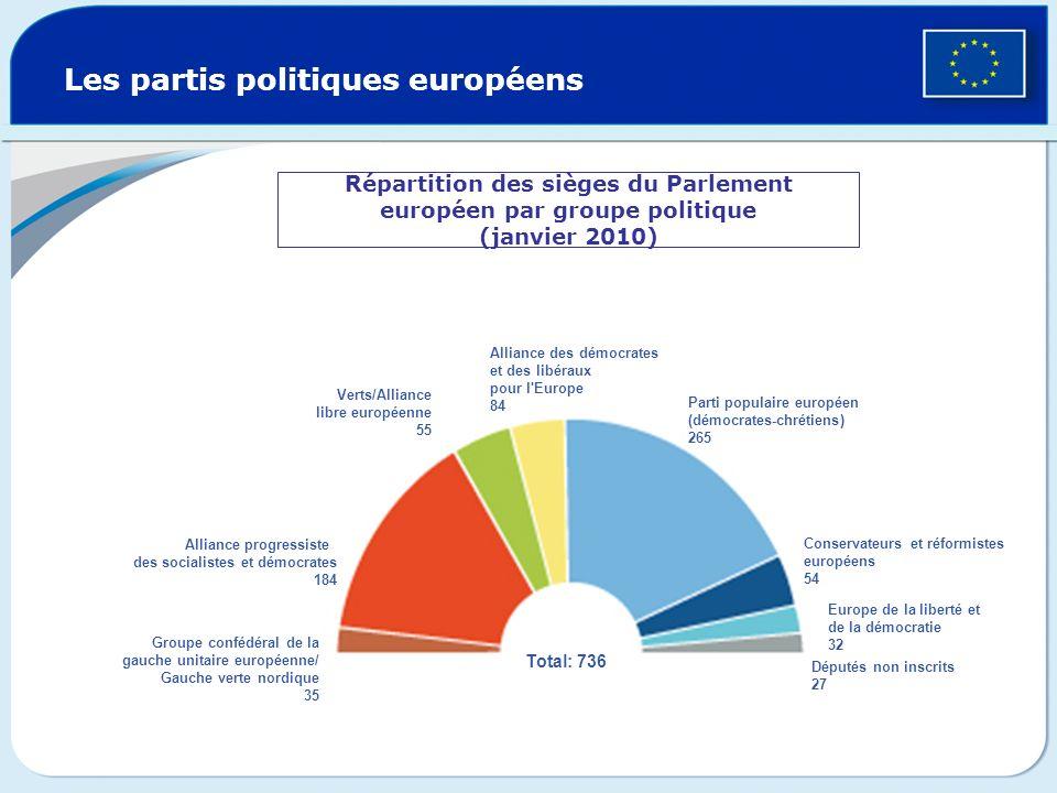 Les partis politiques européens