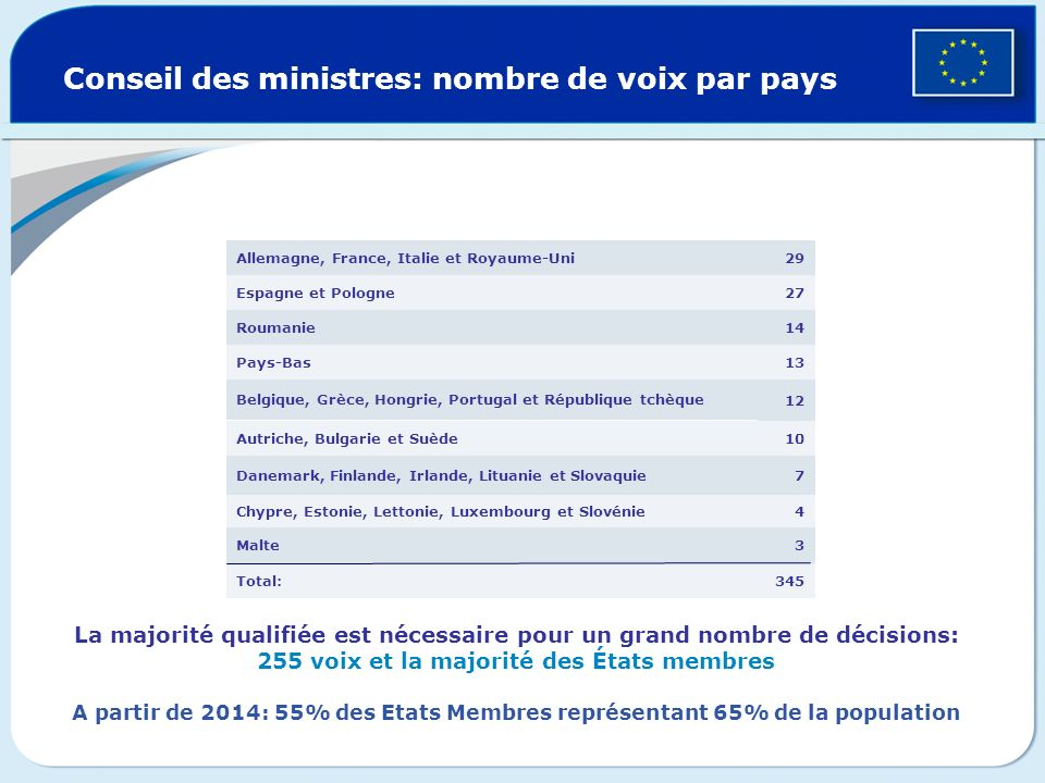 Conseil des ministres: nombre de voix par pays