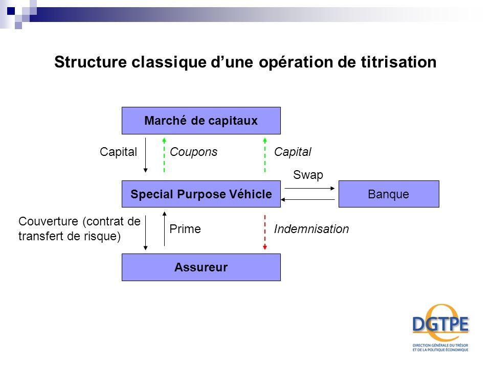 Structure classique d'une opération de titrisation