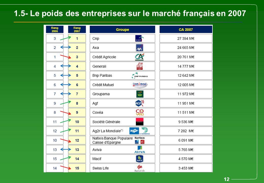 1.5- Le poids des entreprises sur le marché français en 2007