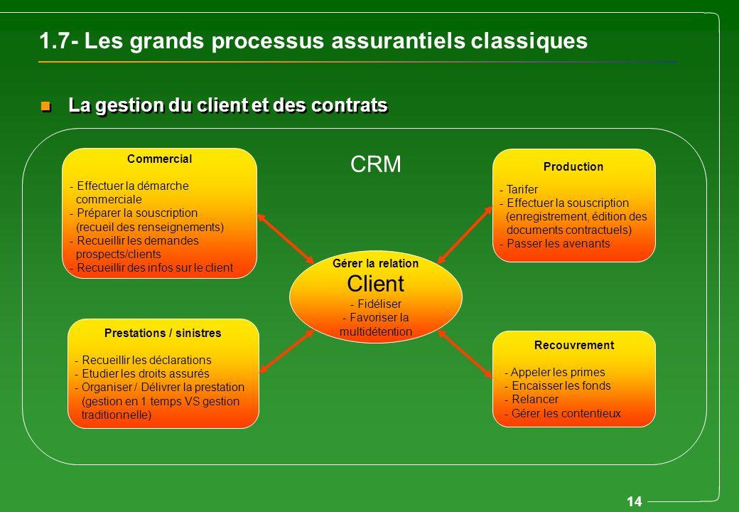 1.7- Les grands processus assurantiels classiques