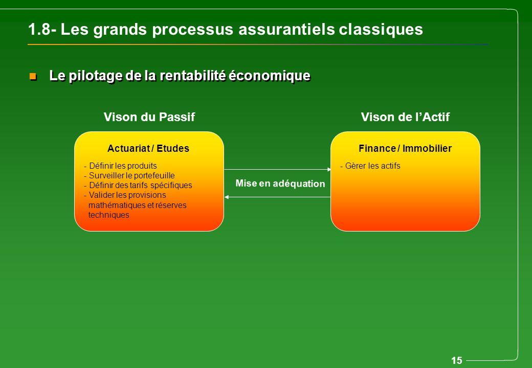 1.8- Les grands processus assurantiels classiques