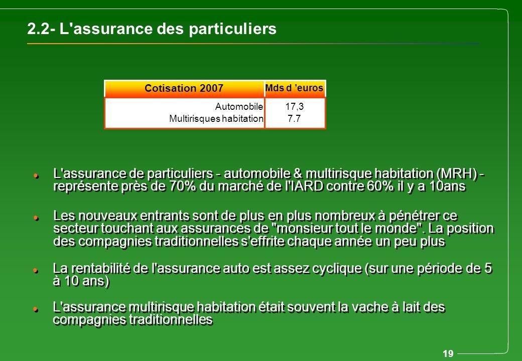 2.2- L assurance des particuliers