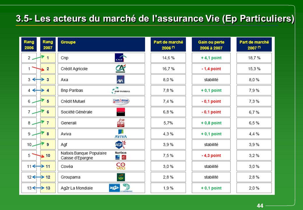 3.5- Les acteurs du marché de l assurance Vie (Ep Particuliers)