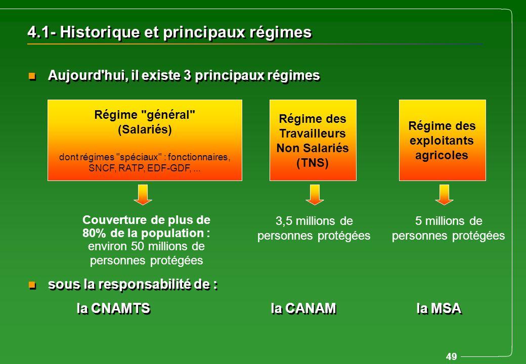 4.1- Historique et principaux régimes