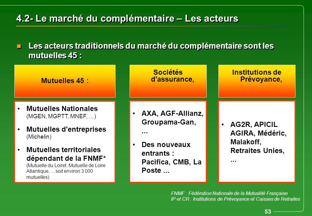 4.2- Le marché du complémentaire – Les acteurs