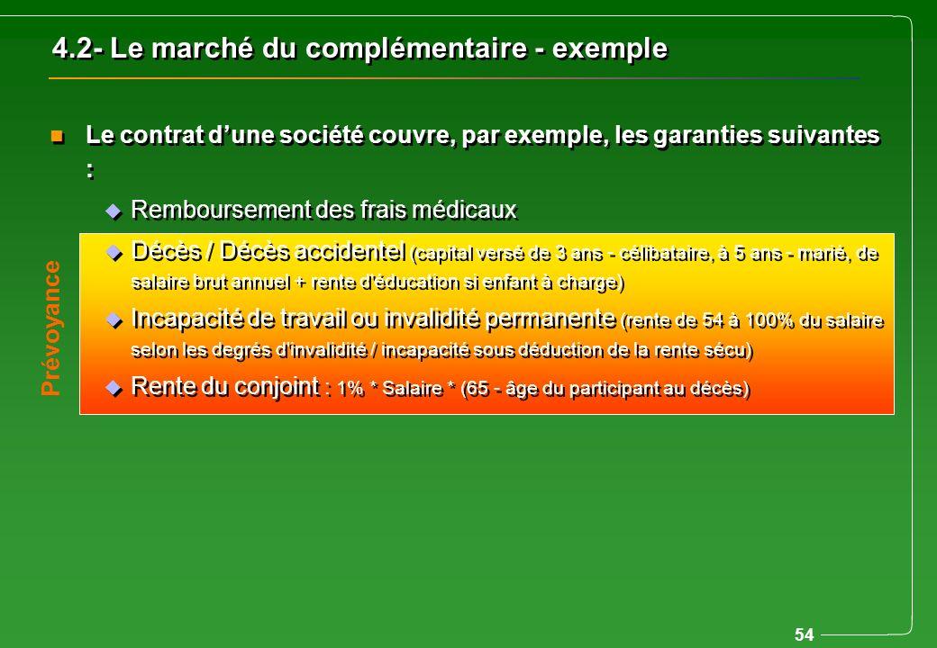 4.2- Le marché du complémentaire - exemple