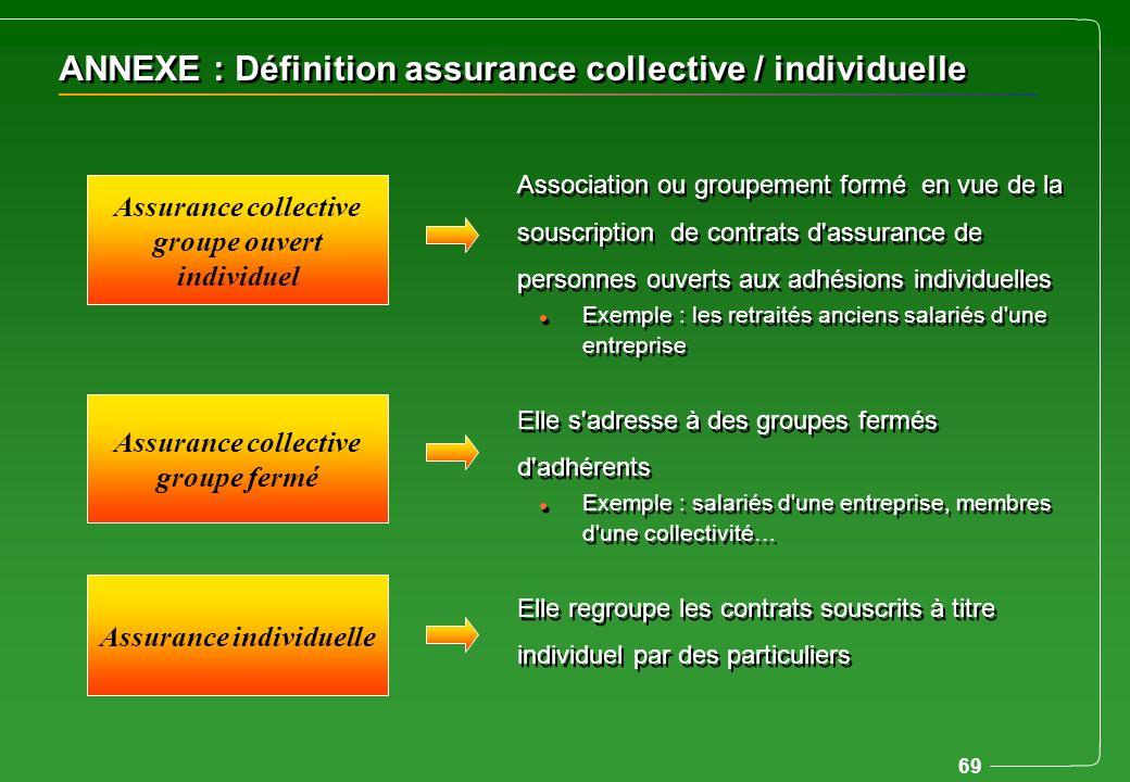 ANNEXE : Définition assurance collective / individuelle