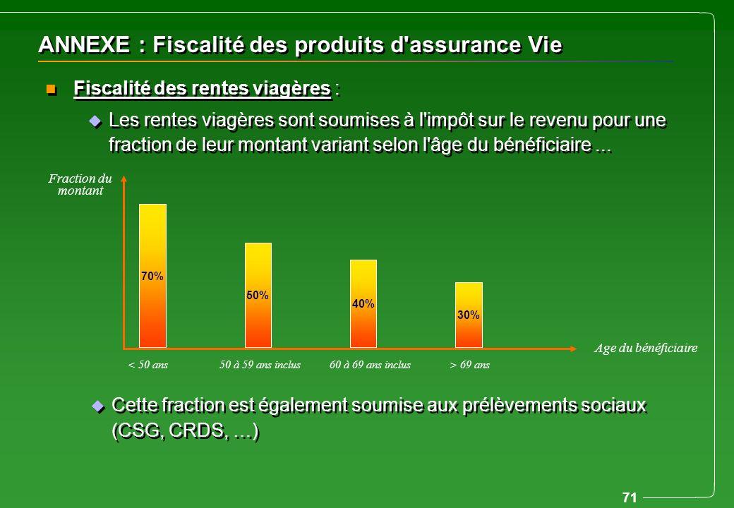 ANNEXE : Fiscalité des produits d assurance Vie
