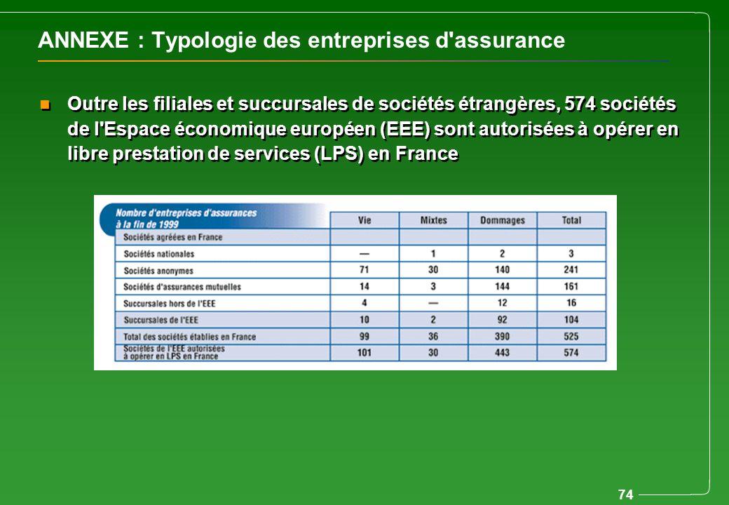 ANNEXE : Typologie des entreprises d assurance
