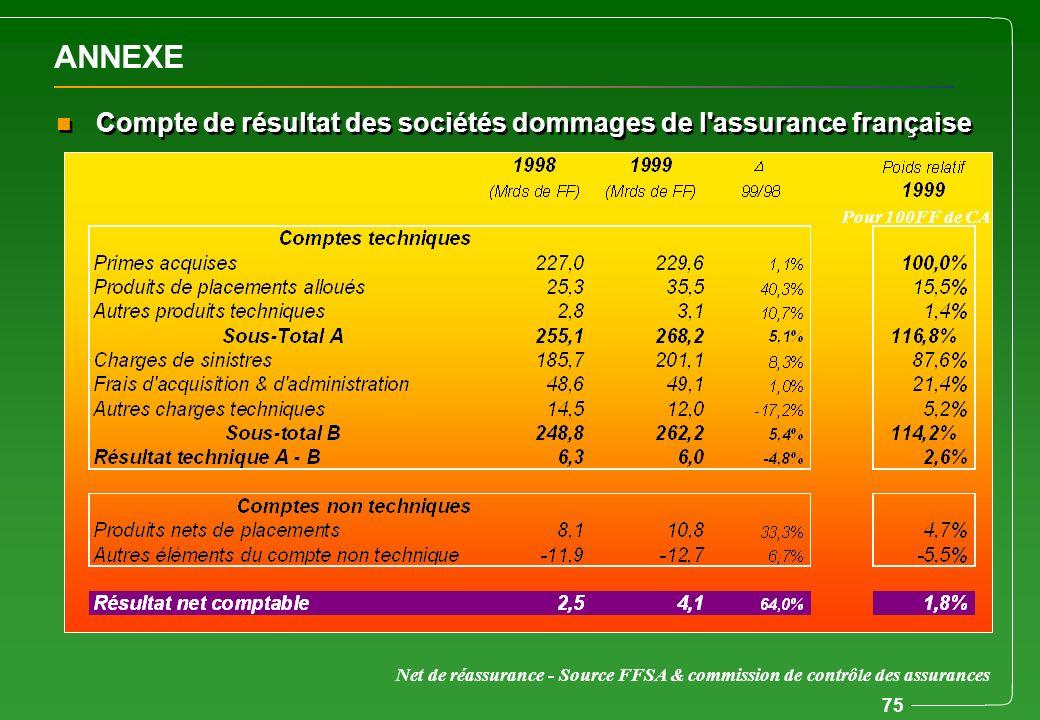 ANNEXE Compte de résultat des sociétés dommages de l assurance française. Pour 100FF de CA. Produit orienté par industries.