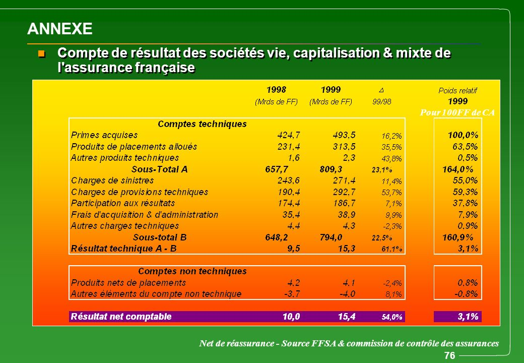 ANNEXE Compte de résultat des sociétés vie, capitalisation & mixte de l assurance française. Pour 100FF de CA.