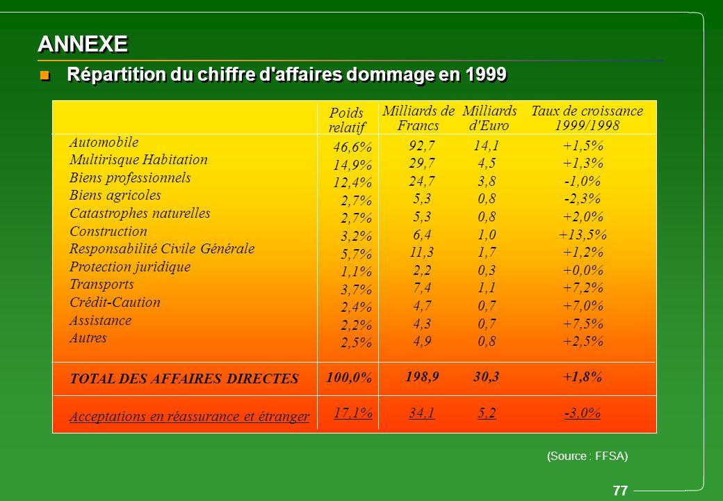 ANNEXE Répartition du chiffre d affaires dommage en 1999 Automobile