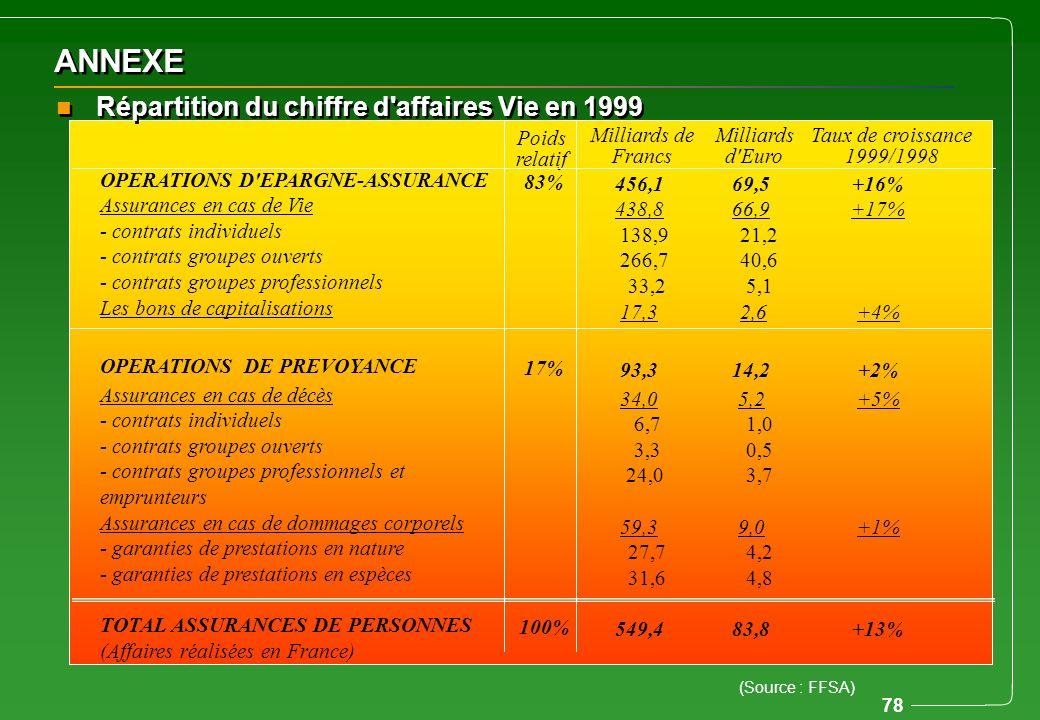 ANNEXE Répartition du chiffre d affaires Vie en 1999 Poids relatif