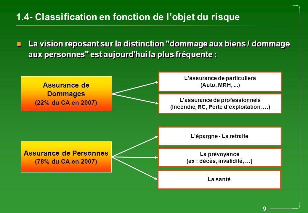 1.4- Classification en fonction de l'objet du risque