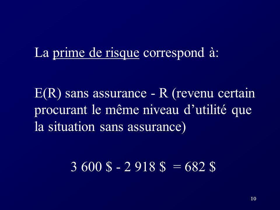 La prime de risque correspond à:
