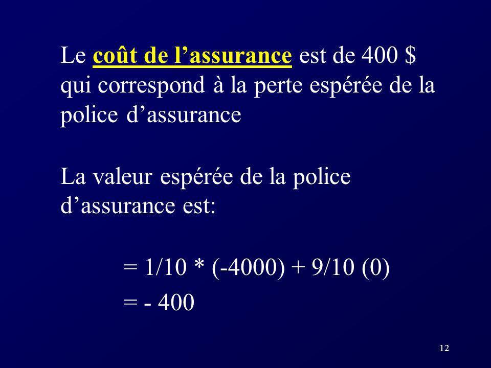 Le coût de l'assurance est de 400 $ qui correspond à la perte espérée de la police d'assurance
