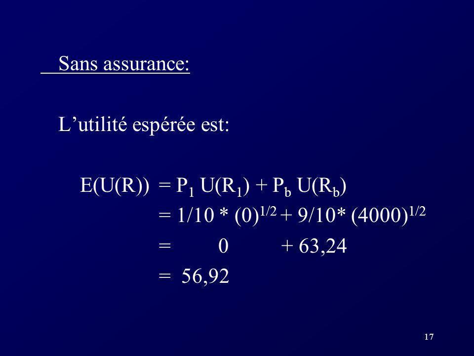 Sans assurance: L'utilité espérée est: E(U(R)) = P1 U(R1) + Pb U(Rb) = 1/10 * (0)1/2 + 9/10* (4000)1/2.