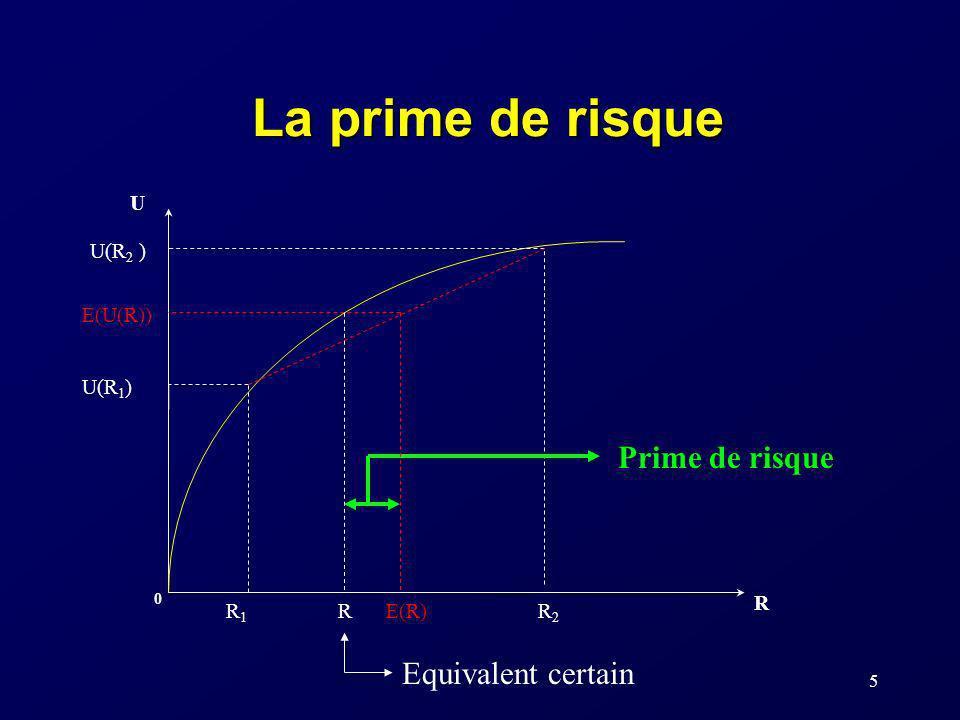 La prime de risque Prime de risque Equivalent certain U R U(R1) R1 R2