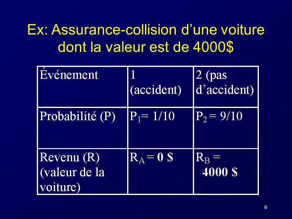 Ex: Assurance-collision d'une voiture dont la valeur est de 4000$