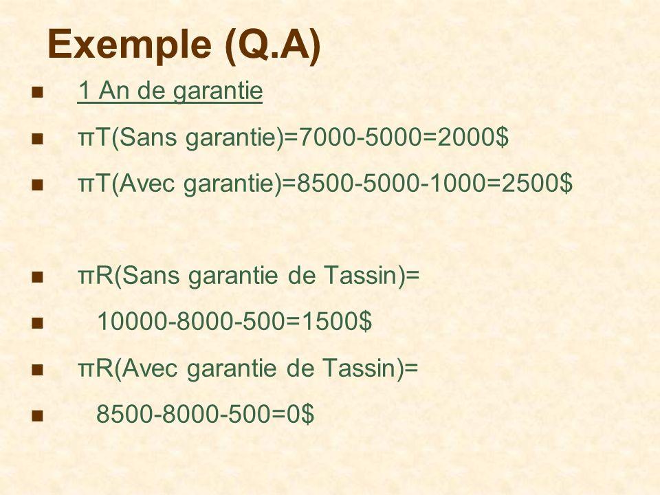 Exemple (Q.A) 1 An de garantie πT(Sans garantie)=7000-5000=2000$