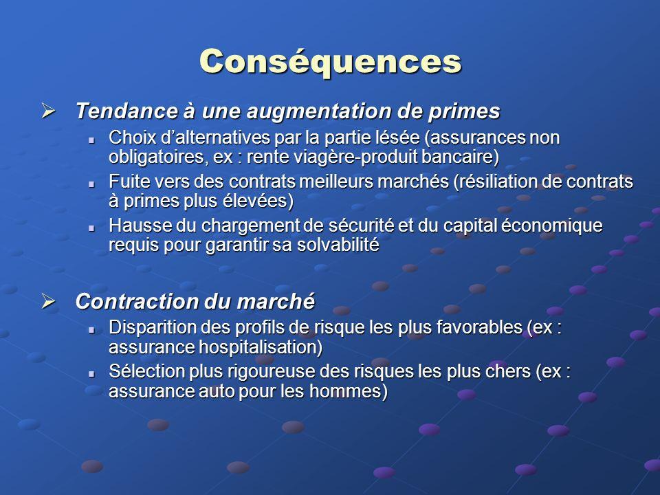 Conséquences Tendance à une augmentation de primes