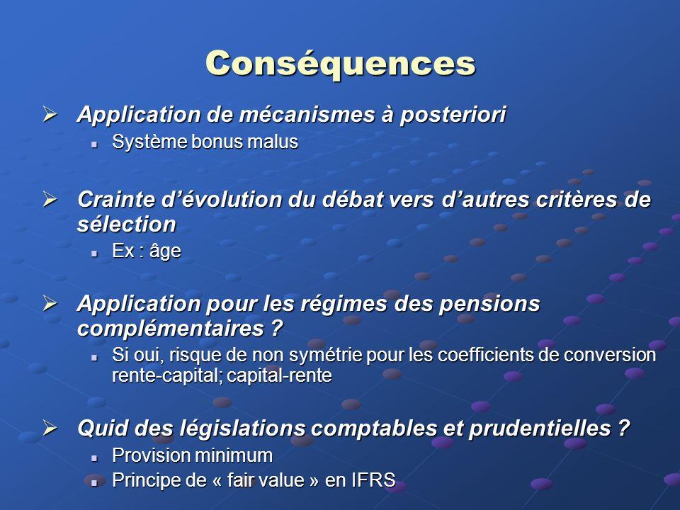 Conséquences Application de mécanismes à posteriori