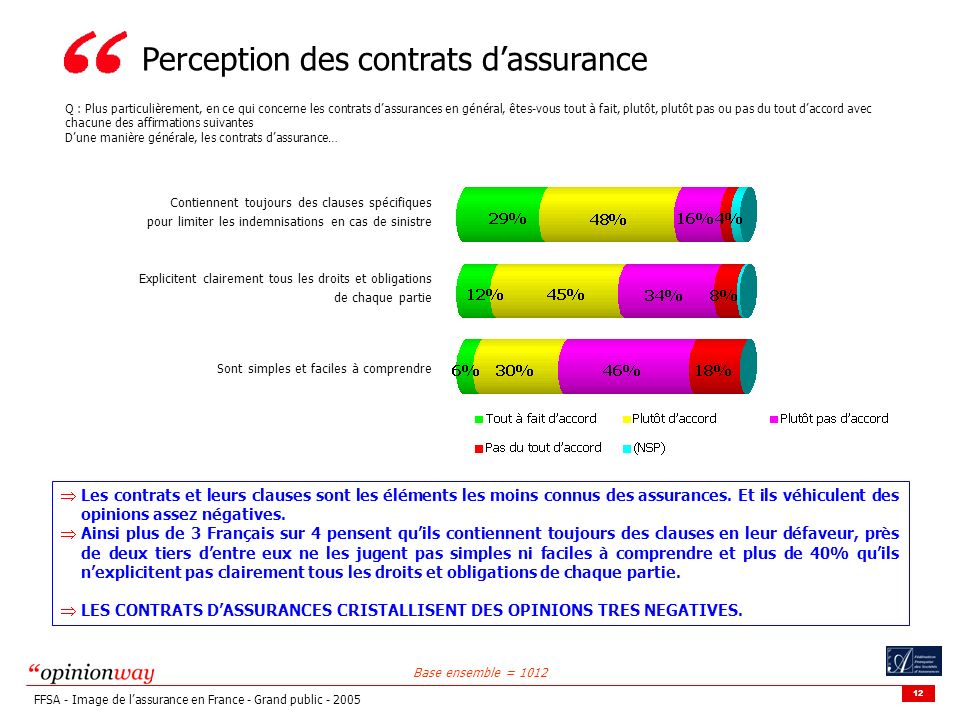 Perception des contrats d'assurance