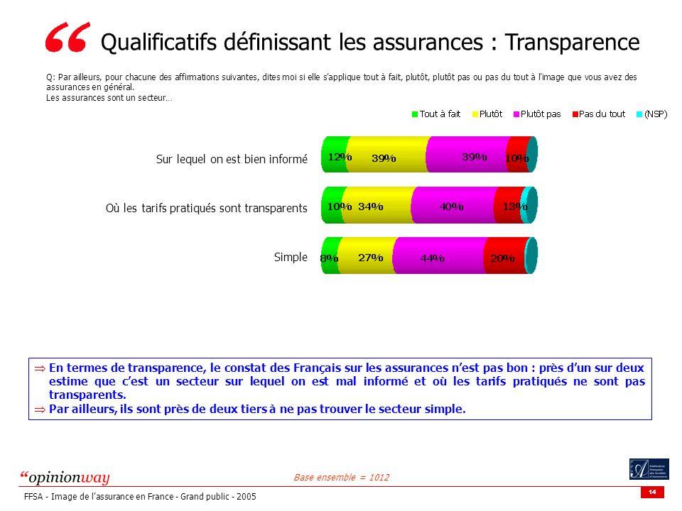 Qualificatifs définissant les assurances : Transparence