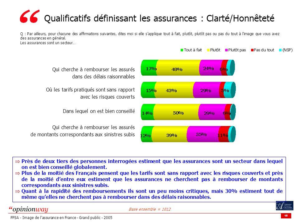 Qualificatifs définissant les assurances : Clarté/Honnêteté