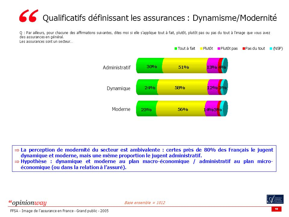 Qualificatifs définissant les assurances : Dynamisme/Modernité